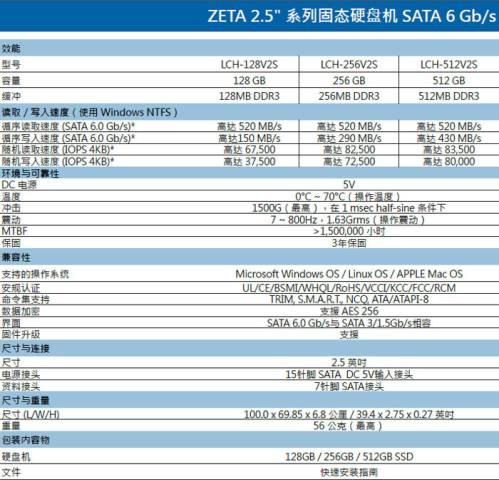Lite-On is preparing to release Zeta SSD